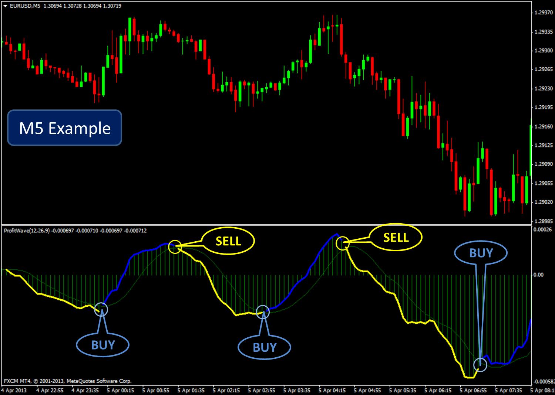 bagaimana pasaran forex berfungsi