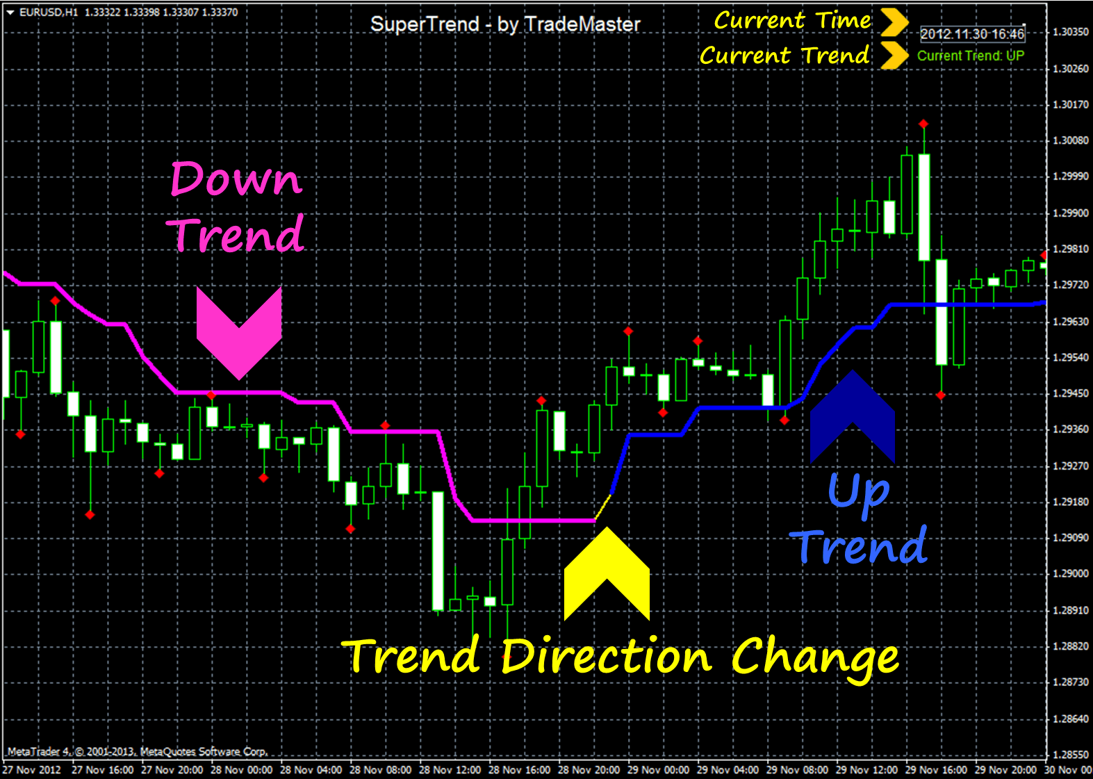 Most used forex indicators